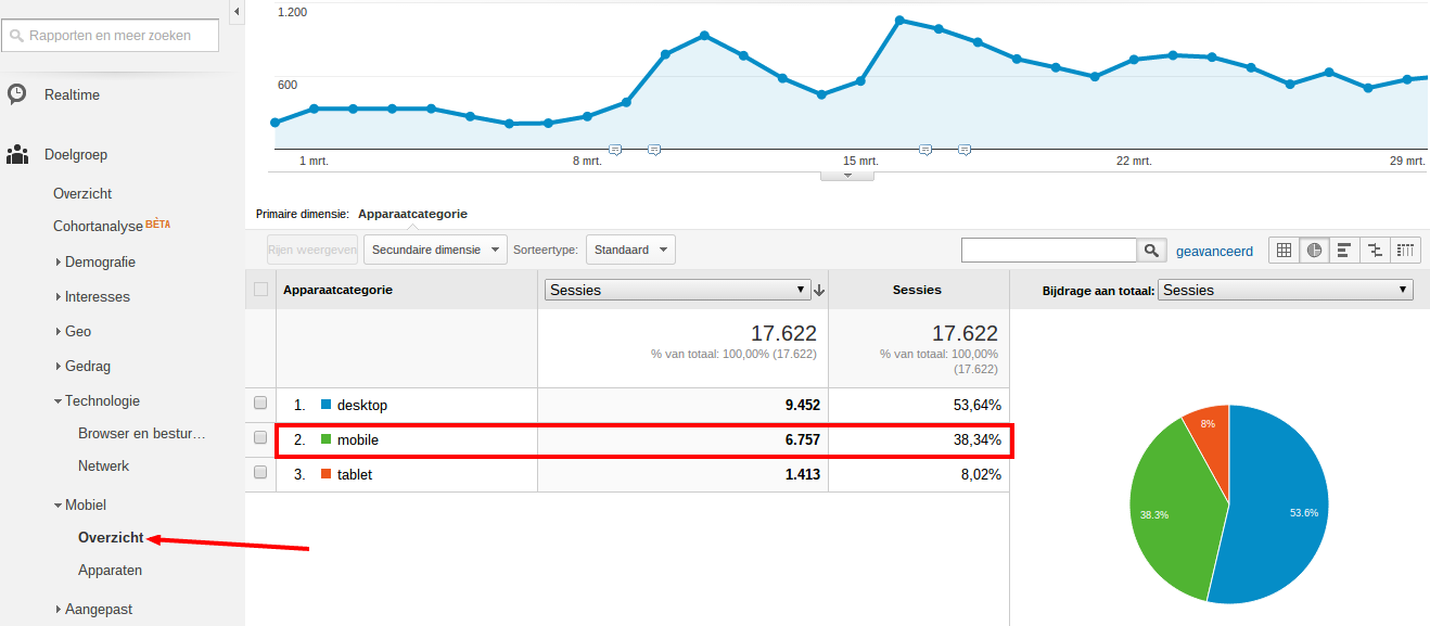 Website bezoekers via mobiel Google analytics